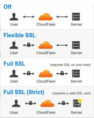 Configurations SSL