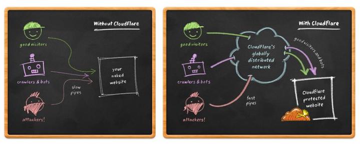 Schéma Cloudflare